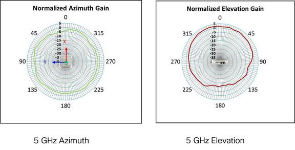 5 GHz Azimuth and Elevation