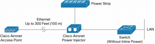 Aironet Power Injector diagram