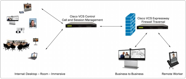 Cisco VCS Control and Cisco VCS Expressway