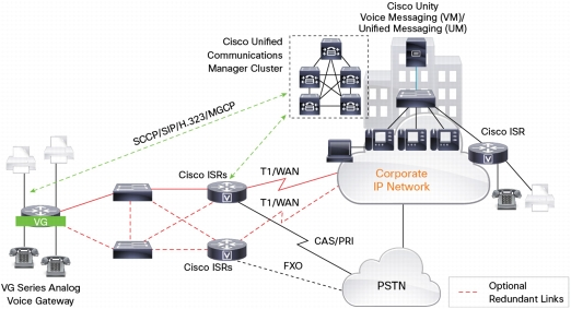 Cisco Voice Gateway Integration with Cisco Unified Communications Manager