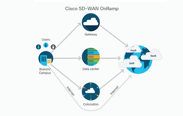 Cisco Sd Wan Solution Secureitstore Com Au
